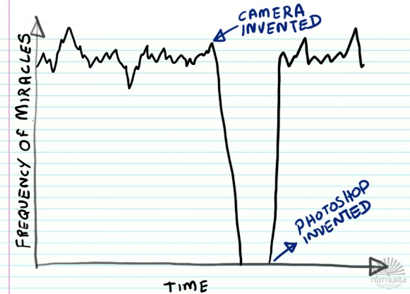 Frequency of Miracles over Time